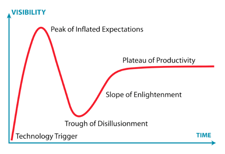 """Gartner Hype Cycle"" by Jeremykemp at English Wikipedia. Licensed under CC BY-SA 3.0 via Wikimedia Commons - http://commons.wikimedia.org/wiki/File:Gartner_Hype_Cycle.svg#/media/File:Gartner_Hype_Cycle.svg"